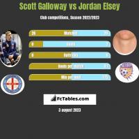 Scott Galloway vs Jordan Elsey h2h player stats