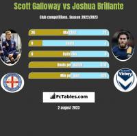 Scott Galloway vs Joshua Brillante h2h player stats
