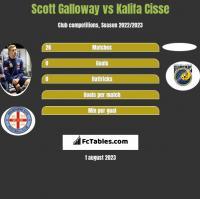 Scott Galloway vs Kalifa Cisse h2h player stats