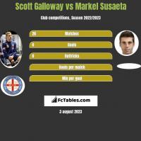 Scott Galloway vs Markel Susaeta h2h player stats