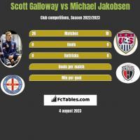 Scott Galloway vs Michael Jakobsen h2h player stats