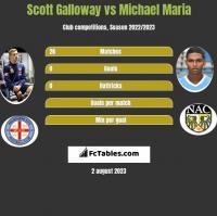 Scott Galloway vs Michael Maria h2h player stats