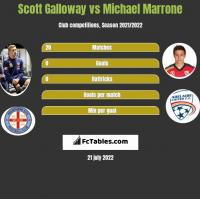Scott Galloway vs Michael Marrone h2h player stats