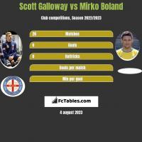 Scott Galloway vs Mirko Boland h2h player stats
