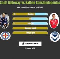 Scott Galloway vs Nathan Konstandopoulos h2h player stats