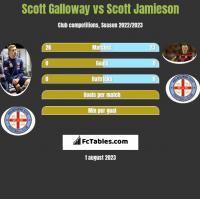 Scott Galloway vs Scott Jamieson h2h player stats