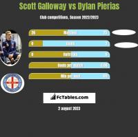 Scott Galloway vs Dylan Pierias h2h player stats