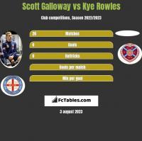 Scott Galloway vs Kye Rowles h2h player stats