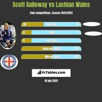 Scott Galloway vs Lachlan Wales h2h player stats