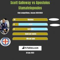 Scott Galloway vs Apostolos Stamatelopoulos h2h player stats