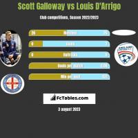 Scott Galloway vs Louis D'Arrigo h2h player stats