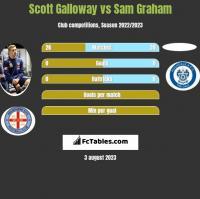 Scott Galloway vs Sam Graham h2h player stats