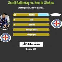 Scott Galloway vs Kerrin Stokes h2h player stats