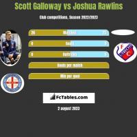 Scott Galloway vs Joshua Rawlins h2h player stats