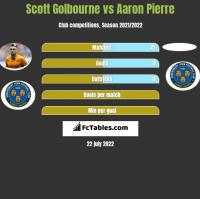 Scott Golbourne vs Aaron Pierre h2h player stats