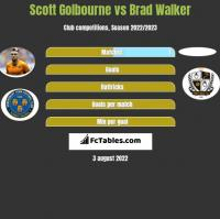 Scott Golbourne vs Brad Walker h2h player stats