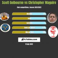 Scott Golbourne vs Christopher Maguire h2h player stats