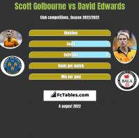 Scott Golbourne vs David Edwards h2h player stats