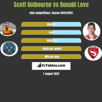 Scott Golbourne vs Donald Love h2h player stats