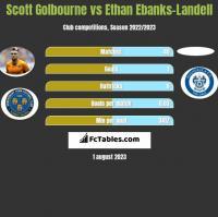 Scott Golbourne vs Ethan Ebanks-Landell h2h player stats