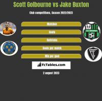 Scott Golbourne vs Jake Buxton h2h player stats