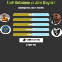 Scott Golbourne vs John Brayford h2h player stats