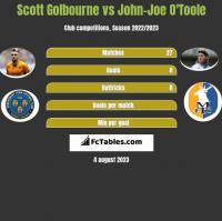 Scott Golbourne vs John-Joe O'Toole h2h player stats