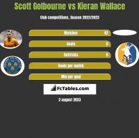 Scott Golbourne vs Kieran Wallace h2h player stats