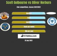 Scott Golbourne vs Oliver Norburn h2h player stats