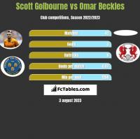 Scott Golbourne vs Omar Beckles h2h player stats