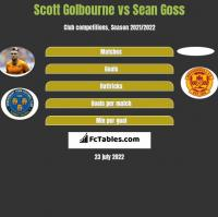 Scott Golbourne vs Sean Goss h2h player stats