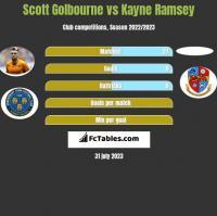 Scott Golbourne vs Kayne Ramsey h2h player stats