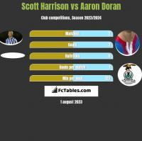 Scott Harrison vs Aaron Doran h2h player stats
