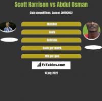 Scott Harrison vs Abdul Osman h2h player stats