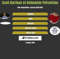 Scott Harrison vs Deimantas Petravicius h2h player stats