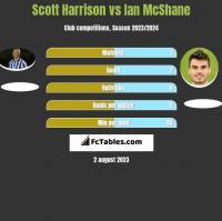 Scott Harrison vs Ian McShane h2h player stats