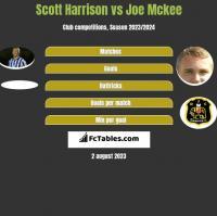 Scott Harrison vs Joe Mckee h2h player stats