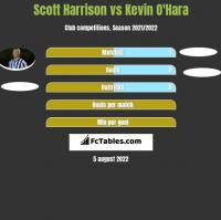 Scott Harrison vs Kevin O'Hara h2h player stats
