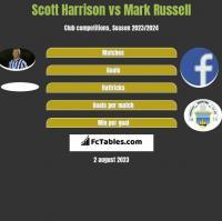 Scott Harrison vs Mark Russell h2h player stats