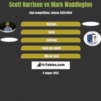 Scott Harrison vs Mark Waddington h2h player stats