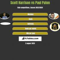 Scott Harrison vs Paul Paton h2h player stats