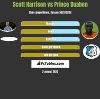 Scott Harrison vs Prince Buaben h2h player stats