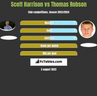 Scott Harrison vs Thomas Robson h2h player stats
