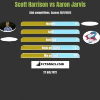 Scott Harrison vs Aaron Jarvis h2h player stats