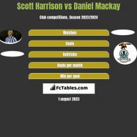 Scott Harrison vs Daniel Mackay h2h player stats