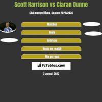 Scott Harrison vs Ciaran Dunne h2h player stats