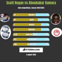 Scott Hogan vs Aboubakar Kamara h2h player stats