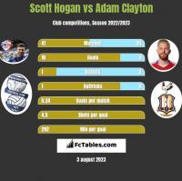 Scott Hogan vs Adam Clayton h2h player stats