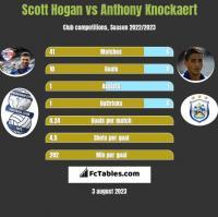 Scott Hogan vs Anthony Knockaert h2h player stats