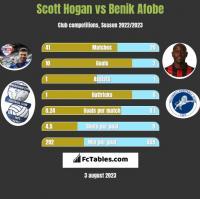 Scott Hogan vs Benik Afobe h2h player stats
